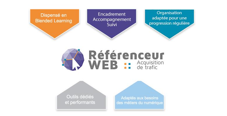 Schéma moyen Référenceur Web - Acquisition de trafic